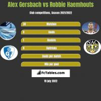 Alex Gersbach vs Robbie Haemhouts h2h player stats