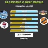 Alex Gersbach vs Robert Muehren h2h player stats