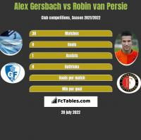 Alex Gersbach vs Robin van Persie h2h player stats