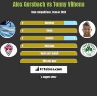 Alex Gersbach vs Tonny Vilhena h2h player stats