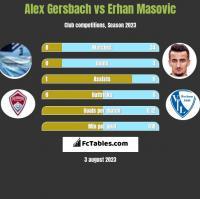 Alex Gersbach vs Erhan Masovic h2h player stats