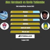 Alex Gersbach vs Kevin Tshiembe h2h player stats