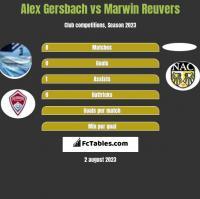 Alex Gersbach vs Marwin Reuvers h2h player stats