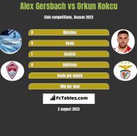 Alex Gersbach vs Orkun Kokcu h2h player stats