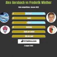 Alex Gersbach vs Frederik Winther h2h player stats