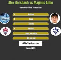 Alex Gersbach vs Magnus Anbo h2h player stats