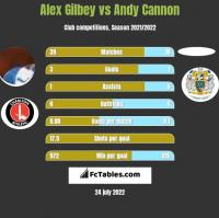 Alex Gilbey vs Andy Cannon h2h player stats