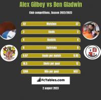 Alex Gilbey vs Ben Gladwin h2h player stats