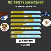 Alex Gilbey vs Callum Connolly h2h player stats