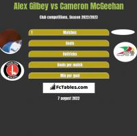 Alex Gilbey vs Cameron McGeehan h2h player stats