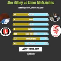 Alex Gilbey vs Conor McGrandles h2h player stats