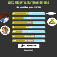 Alex Gilbey vs Harrison Biggins h2h player stats