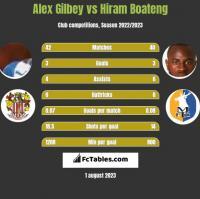 Alex Gilbey vs Hiram Boateng h2h player stats