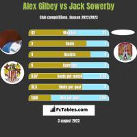 Alex Gilbey vs Jack Sowerby h2h player stats