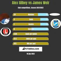Alex Gilbey vs James Weir h2h player stats