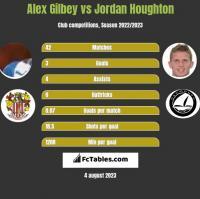 Alex Gilbey vs Jordan Houghton h2h player stats