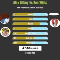 Alex Gilbey vs Ben Wiles h2h player stats