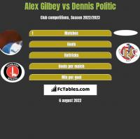Alex Gilbey vs Dennis Politic h2h player stats