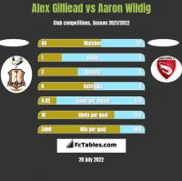 Alex Gilliead vs Aaron Wildig h2h player stats