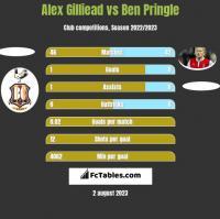 Alex Gilliead vs Ben Pringle h2h player stats