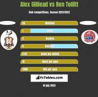 Alex Gilliead vs Ben Tollitt h2h player stats