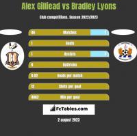 Alex Gilliead vs Bradley Lyons h2h player stats