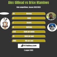 Alex Gilliead vs Brice Ntambwe h2h player stats