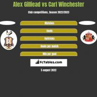 Alex Gilliead vs Carl Winchester h2h player stats