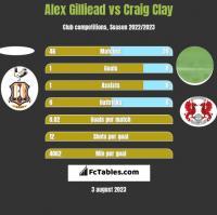 Alex Gilliead vs Craig Clay h2h player stats