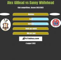 Alex Gilliead vs Danny Whitehead h2h player stats