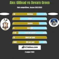 Alex Gilliead vs Devarn Green h2h player stats