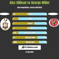 Alex Gilliead vs George Miller h2h player stats