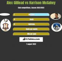 Alex Gilliead vs Harrison McGahey h2h player stats