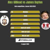 Alex Gilliead vs James Dayton h2h player stats