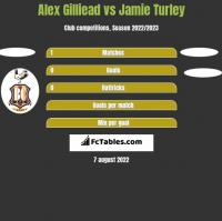 Alex Gilliead vs Jamie Turley h2h player stats