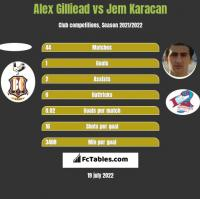 Alex Gilliead vs Jem Karacan h2h player stats