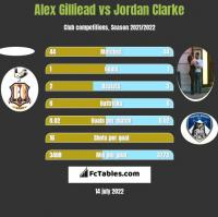 Alex Gilliead vs Jordan Clarke h2h player stats