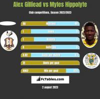 Alex Gilliead vs Myles Hippolyte h2h player stats