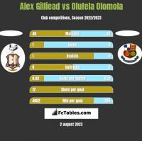 Alex Gilliead vs Olufela Olomola h2h player stats