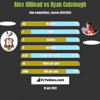 Alex Gilliead vs Ryan Colclough h2h player stats