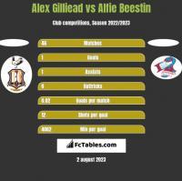 Alex Gilliead vs Alfie Beestin h2h player stats