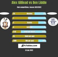 Alex Gilliead vs Ben Liddle h2h player stats