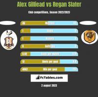 Alex Gilliead vs Regan Slater h2h player stats