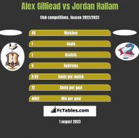 Alex Gilliead vs Jordan Hallam h2h player stats