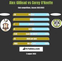 Alex Gilliead vs Corey O'Keeffe h2h player stats