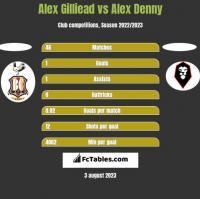 Alex Gilliead vs Alex Denny h2h player stats