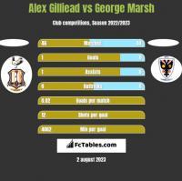 Alex Gilliead vs George Marsh h2h player stats