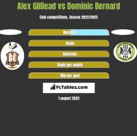Alex Gilliead vs Dominic Bernard h2h player stats