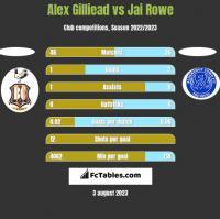 Alex Gilliead vs Jai Rowe h2h player stats