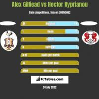 Alex Gilliead vs Hector Kyprianou h2h player stats